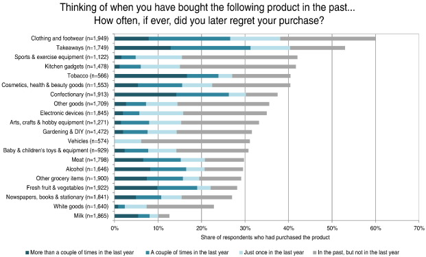 Figure shows the frequency with which respondents reported buyer's remorse across 20 product categories.