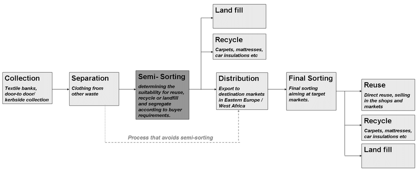 Waste Hierarchy: The process of reusing and recycling discarded clothes