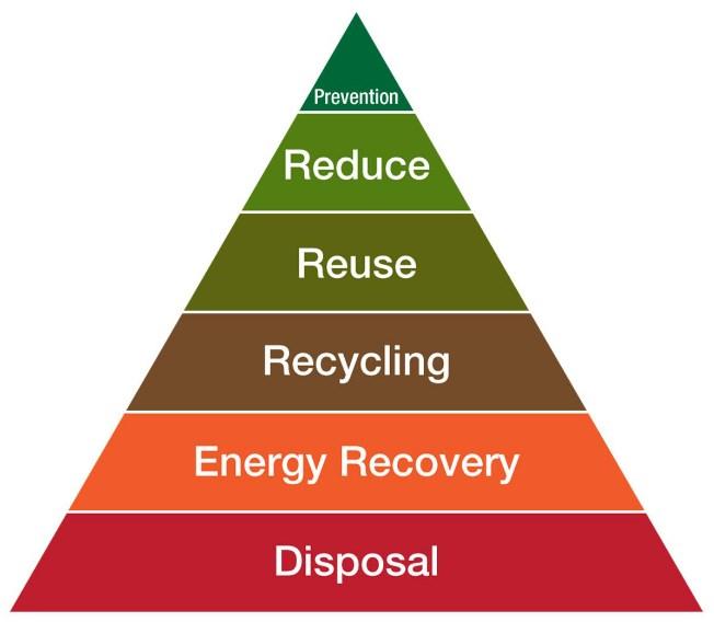 Waste Hierarchy Pyramid