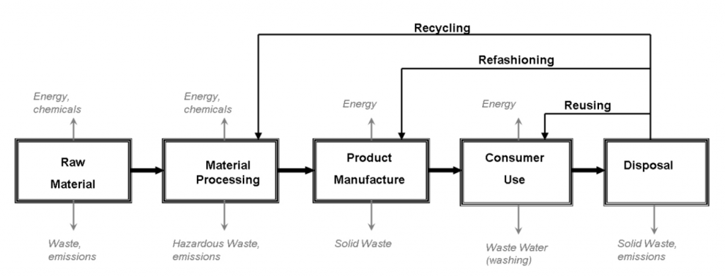 Waste Hierarchy: the process of recycling, refashioning, and reusing fashion products