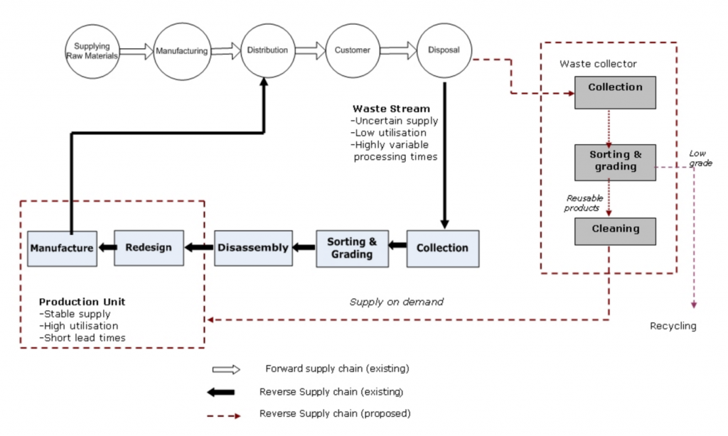 Waste Hierarchy: The process of disassembly and redesign of recycled clothing