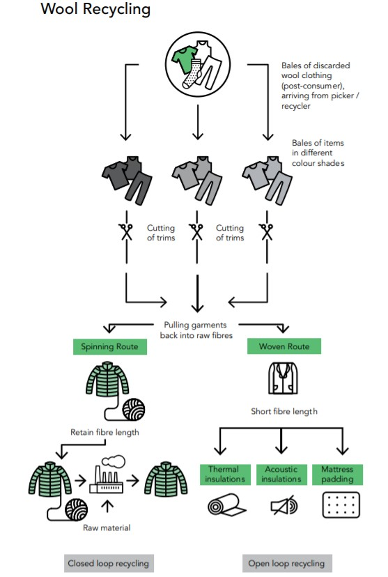 The recycle system of wool